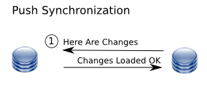 Data is synchronized using a push action