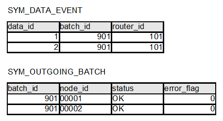 Routing and batching data changes